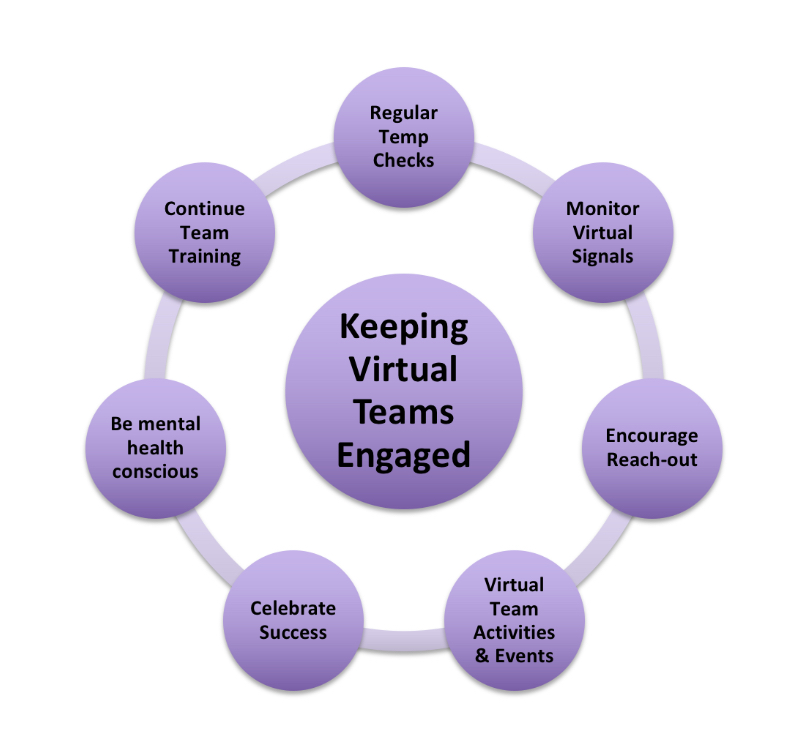 How to keep virtual teams engaged infographic